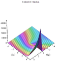Coulomb G function plot.png