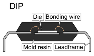 Integrated circuit packaging - Cross section of a dual in-line package. This type of package houses a small semiconducting die, with nanowires attaching the die to the lead frames, allowing for electrical connections to be made to a PCB.