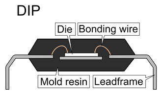 Integrated circuit packaging - Cross section of a dual in-line package. This type of package houses a small semiconducting die, with microscopic wires attaching the die to the lead frames, allowing for electrical connections to be made to a PCB.