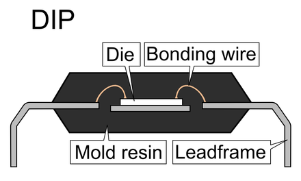 Cross section of a dual in-line package. This type of package houses a small semiconducting die, with microscopic wires attaching the die to the lead frames, allowing for electrical connections to be made to a PCB. DIP package sideview.PNG