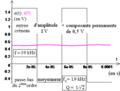 Deuxième ordre du type réponse en q d'un R L C série comme moyenneur d'un créneau à composante permanente.png