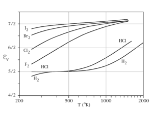 Heat capacity - Constant-volume specific heat capacity of diatomic gases (real gases) between about 200 K and 2000 K. This temperature range is not large enough to include both quantum transitions in all gases. Instead, at 200 K, all but hydrogen are fully rotationally excited, so all have at least 5/2 R heat capacity. (Hydrogen is already below 5/2, but it will require cryogenic conditions for even H2 to fall to 3/2 R). Further, only the heavier gases fully reach 7/2 R at the highest temperature, due to the relatively small vibrational energy spacing of these molecules. HCl and H2 begin to make the transition above 500 K, but have not achieved it by 1000 K, since their vibrational energy level spacing is too wide to fully participate in heat capacity, even at this temperature.