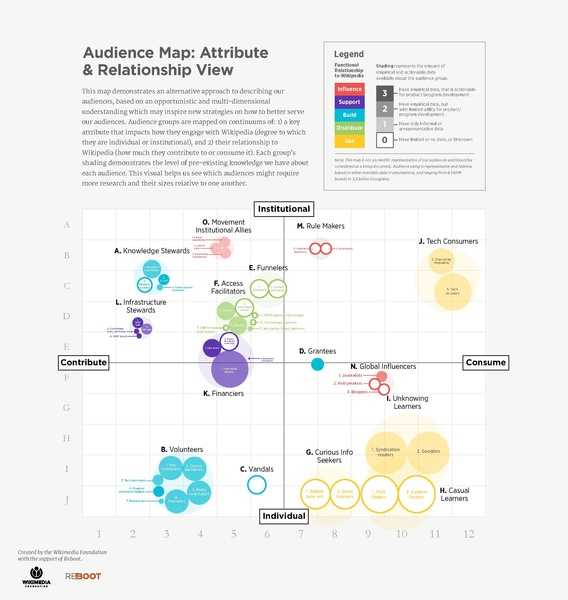 File:Draft Audience-Stakeholder Framework version one.pdf