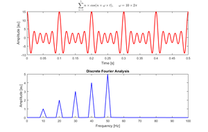 Fast Fourier transform - A discrete Fourier analysis of a sum of cosine waves at 10, 20, 30, 40, and 50 Hz