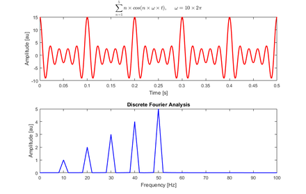 Fast Fourier transform - Wikiwand