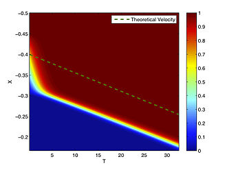 Fisher's equation - Numerical simulation of the Fisher–KPP equation. In colors: the solution u(t,x); in dots : slope corresponding to the theoretical velocity of the traveling wave.