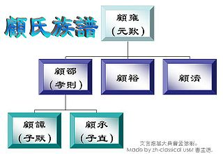 Family Tree of Gu Yong.JPG