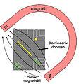 Ferromag Matl Magnetized et.JPG