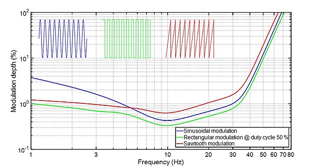 Figure 1: Flicker visibility threshold curves for three different types of light modulations (PstLM=1 curves)