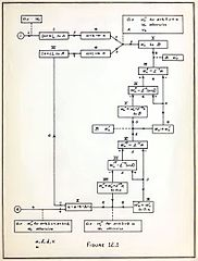 File:Flow chart of Planning and coding of problems for an