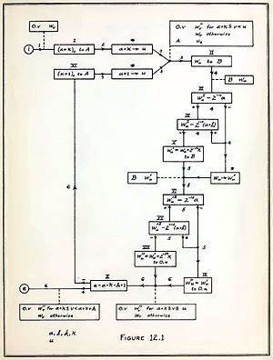 "Herman Goldstine - Flow chart from ""Planning and coding of problems for an electronic computing instrument,"" 1947"