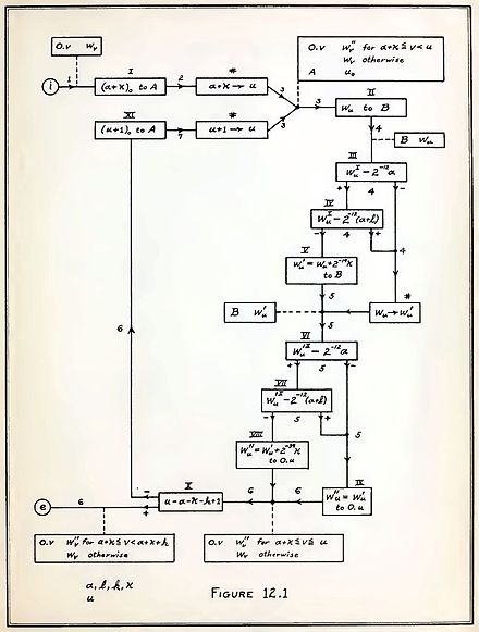 "Flow chart from von Neumann's ""Planning and coding of problems for an electronic computing instrument,"" published in 1947. Flow chart of Planning and coding of problems for an electronic computing instrument, 1947.jpg"