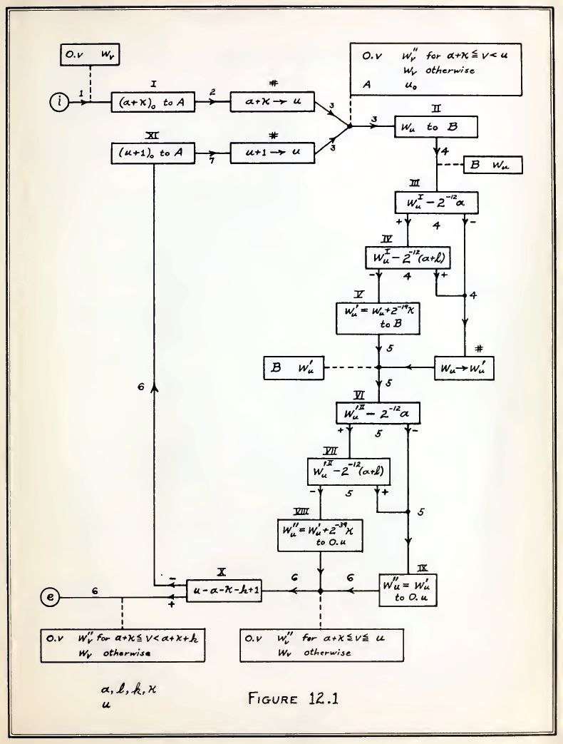 Flow chart of Planning and coding of problems for an electronic computing instrument, 1947
