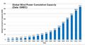 GlobalWindPowerCumulativeCapacity.png