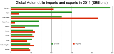 Import Auto Sales >> Automotive industry in the United States - Wikipedia
