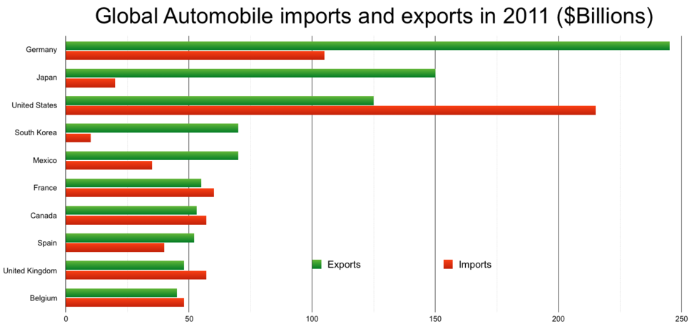 Global imports and exports of cars