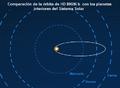 HD 80606b Orbit Comparation (PlanetQuest) es.png
