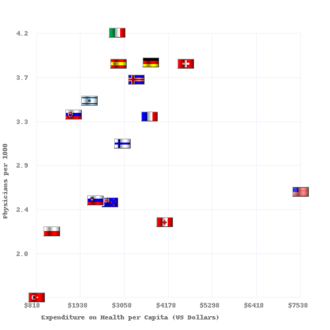 Health system - Physicians per 1000 vs Health Care Spending in 2008 for OECD Countries. The data source is http://www.oecd.org