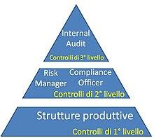 I tre livelli di controllo del sistema di controllo in banca