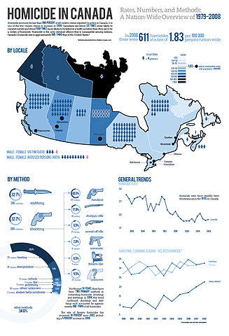 Crime in Canada through 2007