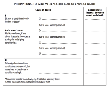 Cause of death international form of medical certificate of cause of