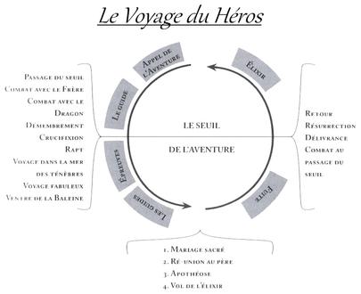 Livre présent - Page 15 405px-Le_Voyage_du_H%C3%A9ros