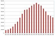 Liverpool population history