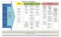 Logic Model G3 WMUK 2016-17.pdf