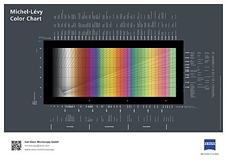 Polarized light microscopy - Michel-Lévy interference colour chart issued by Zeiss Microscopy
