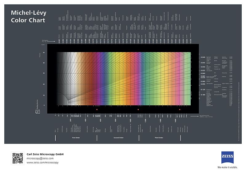 Fichier:Michel-Lévy interference colour chart (21257606712).jpg