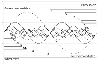 Missing fundamental - The GCD of the frequency of all harmonics is the fundamental (dashed).