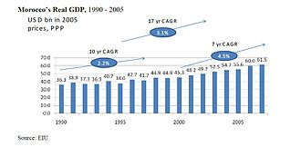 Economy of Morocco - Moroccan GDP growth (1990–2005).