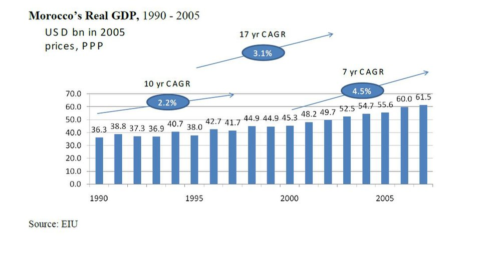 MoroccoGDPgrowth1990-2005