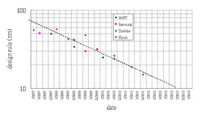 Intel Processor Transistor Count Timeline