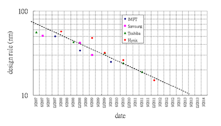 A semi-log plot of NAND flash design rule dimensions in nanometers against dates of introduction. The downward linear regression indicates an exponential decrease in feature dimensions over time.