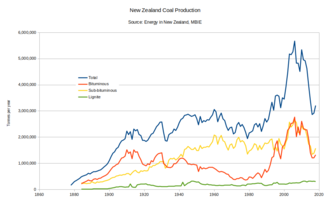 Mining in New Zealand - New Zealand Coal Production, 1878 - 2014.