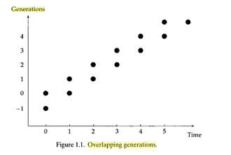 Overlapping generations model - Generational Shifts in OLG Models