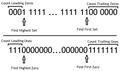 Opérations Find First Set ; Find First Zero ; Find Highest Set (le logarithme binaire) ; Find Highest Zero ; Count Leading Zeros ; Count Trailing Zeros ; Count Leading Ones et Count Trailing Ones.png