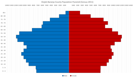 Population pyramid of Osijek-Baranja county per the 2011 Census Osijek-Baranja County Population Pyramid Census 2011 ENG.png