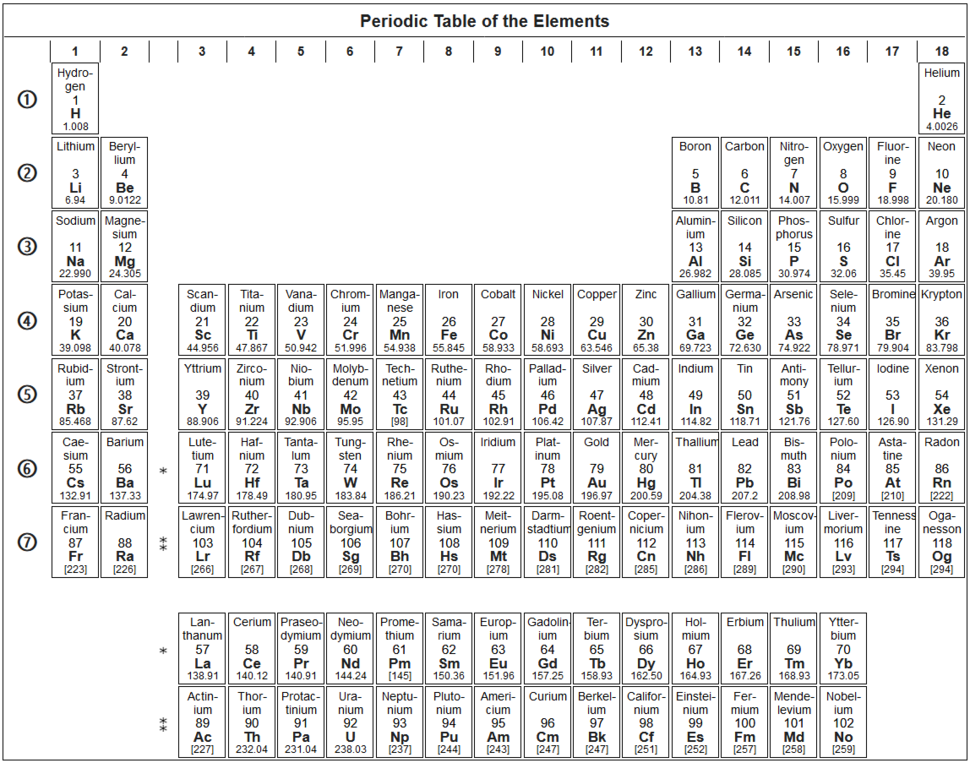 Periodic table (18-col, enwiki), black and white