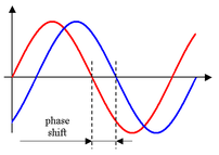 Illustration of phase shift. The horizontal ax...
