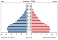 Population pyramid of Pakistan 2016.png