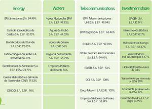 Empresas Públicas de Medellín - EPM investment briefcase.