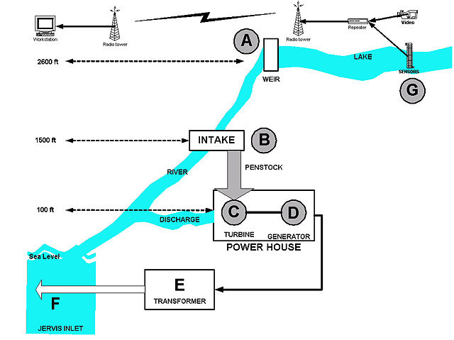 Energy Flow Chart: PowerFlow.jpg - Wikimedia Commons,Chart
