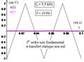Premier ordre non fondamental à transfert statique nul comme dérivateur d'un triangulaire.png