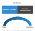 Produtos culturais vs Produtos manufatureiros.png