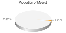 Pie chart showing proportion of Meerut in the population of Uttar Pradesh