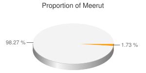 Meerut district - Image: Proportion of Meerut district in population of Uttar Pradesh
