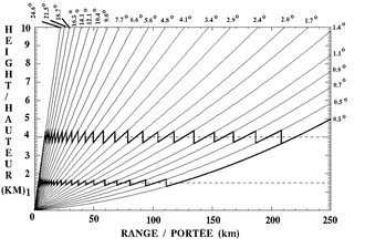 Plan position indicator - Diagram showing the evolution of the height above ground, in kilometers, with the distance to the radar for the 24 PPI angles used on the Canadian weather radars (curved lines)