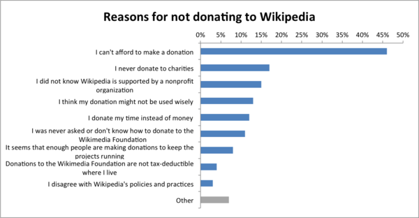 Readers Survey 2011 Reasons for not donating to Wikipedia.png